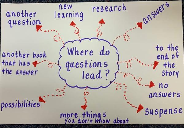 Figure1_WhereDoQuestionsLeadChart