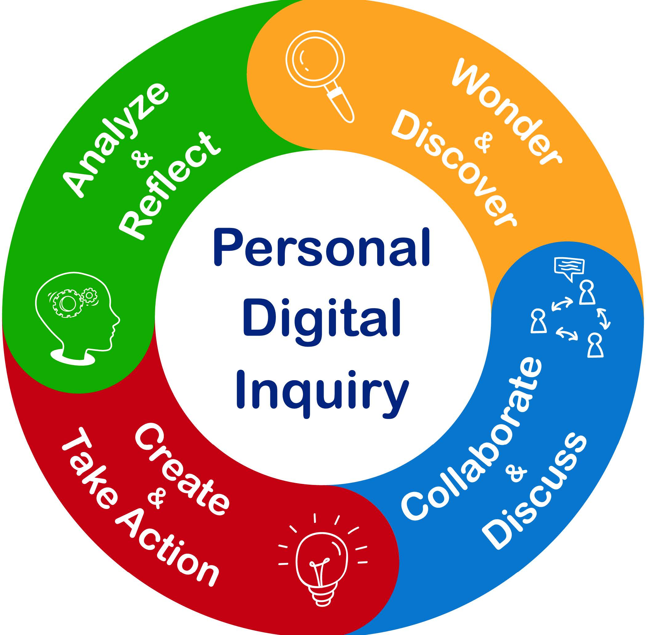 Feed Students' Curiosities with Personal Digital Inquiry